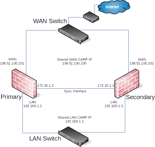 ../_images/diagram-ha-example.png